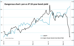 yen vs 10-year yield