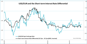 EUR interest rate diff