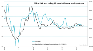 China PMI SHCOMP