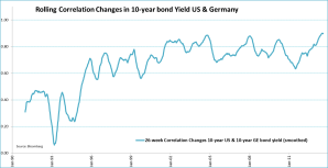 correlation 10-years yields