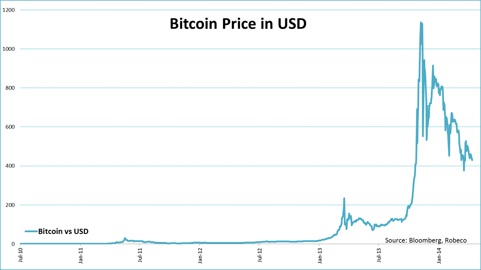 GO IN-DEPTH ON BITCOIN PRICE