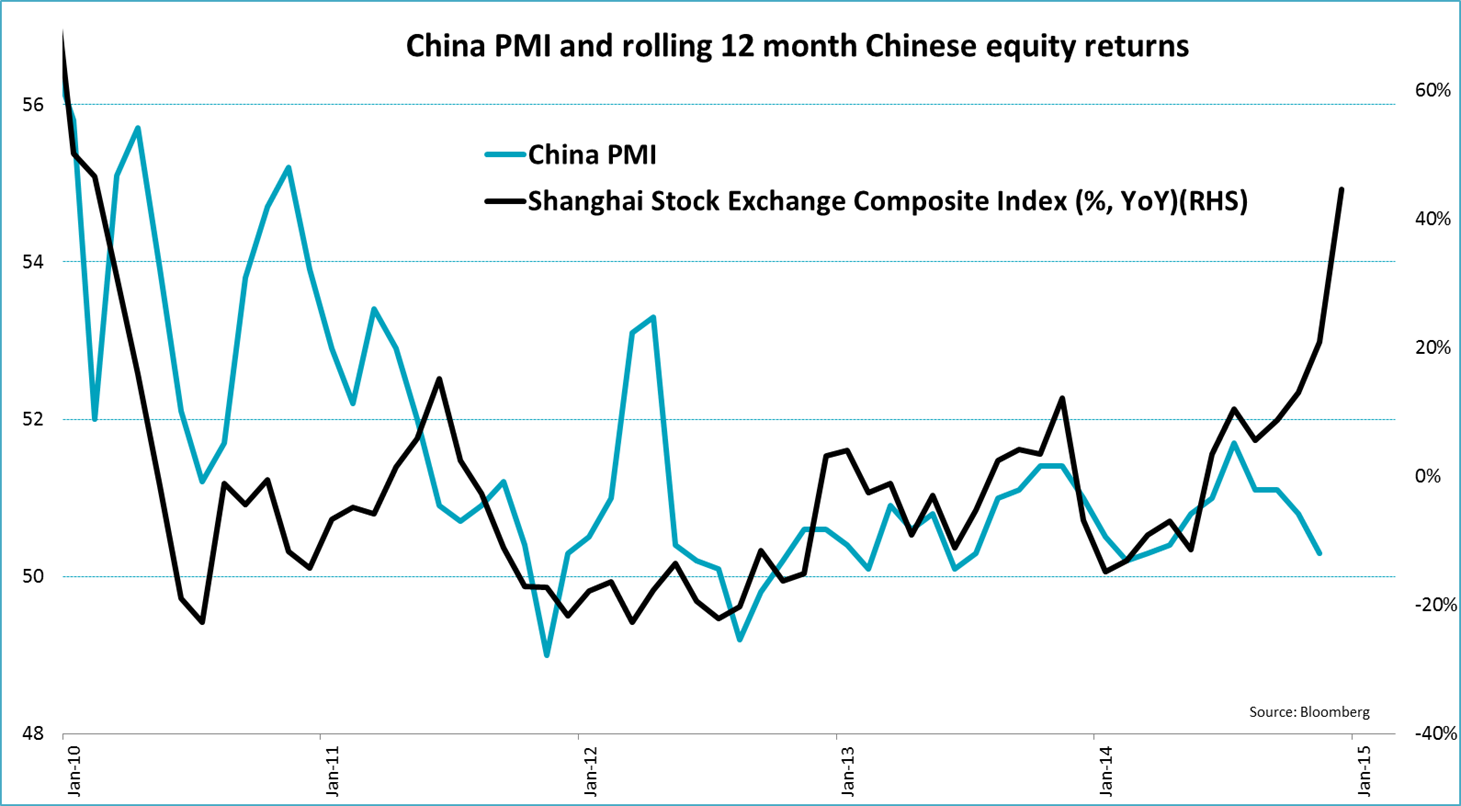Six Charts to make you Suspicious of the Chinese Equity