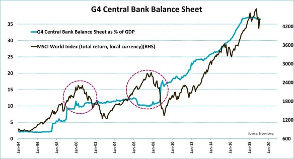 The far-reaching effects of central bank policy | Jeroen